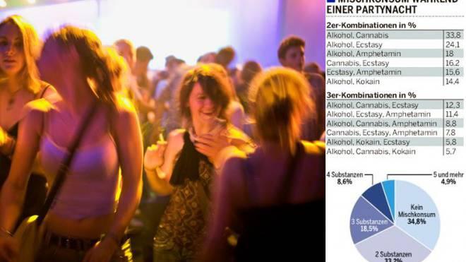 Durchfeierte Nächte: Zwei Drittel konsumieren dabei mindestens zwei Substanzen. Foto: Martin Ruetschi/Keystone