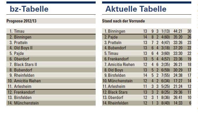 2. Liga regional: Die Tabelle