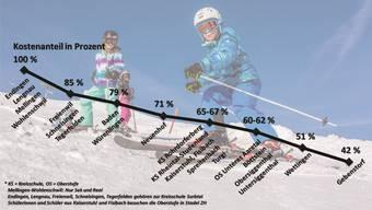 So viel von den Kosten müssten Eltern je nach Wohnort übernehmen, wenn sie ihre Kinder ins Skilager schicken.