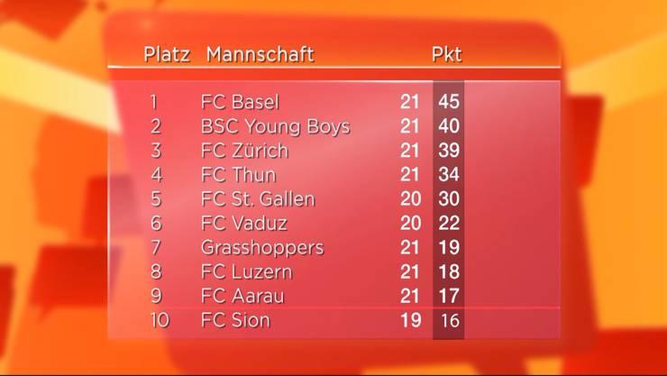 Tief nach unten gerutscht: Die Super-League-Tabelle, Stand 25. Februar 2015.