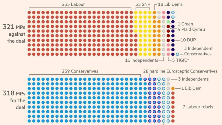 318 Abgeordnete sind dafür, 321 sind dagegen. Die Financial Times sagt ein knappes Abstimmungsresultat voraus – und eine Niederlage für Boris Johnson. Die Grafik vergrössert sich durch Anklicken. (Grafik: Financial Times)