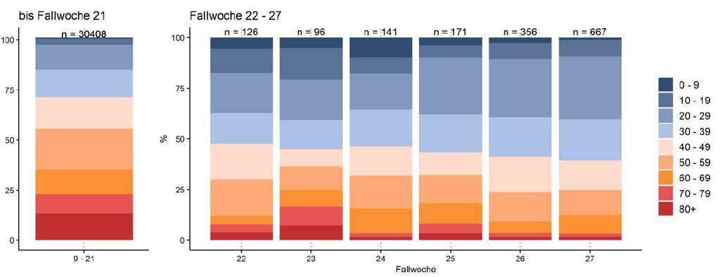 Zeitliche Entwicklung der Altersverteilung aller laborbestätigten COVID-19 Fälle in der Schweiz und dem Fürstentum Liechtenstein.