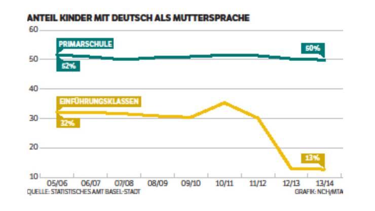 Anteil der Kinder mit Deutsch als Muttersprache