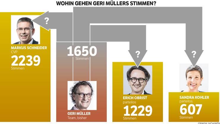 Ausgangslage nach dem ersten Wahlgang vom 24. September: Wer von den drei Verbliebenen erhält die «Müller-Stimmen»?