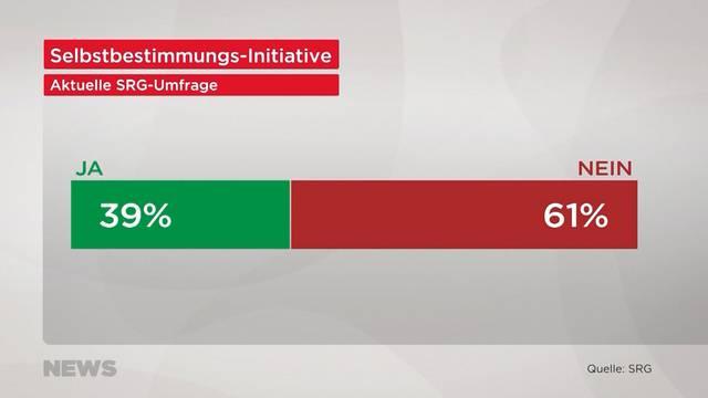 61% sagen nein zur Selbstbestimmungsinitiative