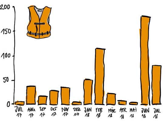 Lesebeispiel: Im Juni starben 564 Personen im Mittelmeer, während 3136 die Fahrt über das Mittelmeer überlebten. Das ergibt eine Todesrate von 180 pro 1000 Ankünfte.