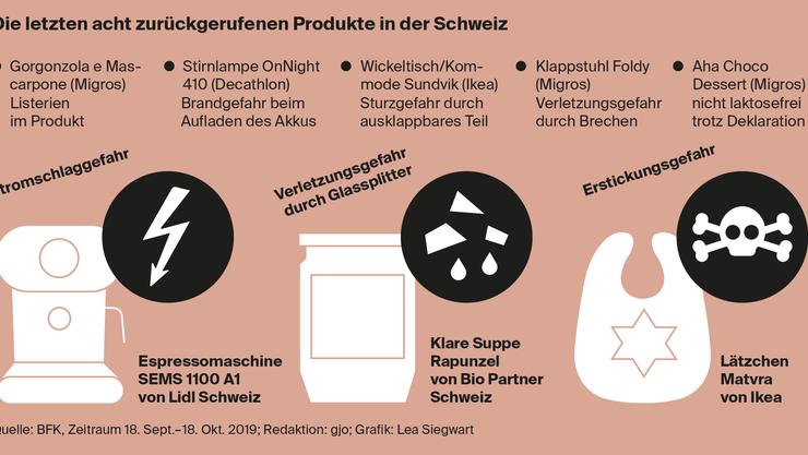 Eine Übersicht über die zurückgerufenen Produkte in der Schweiz.