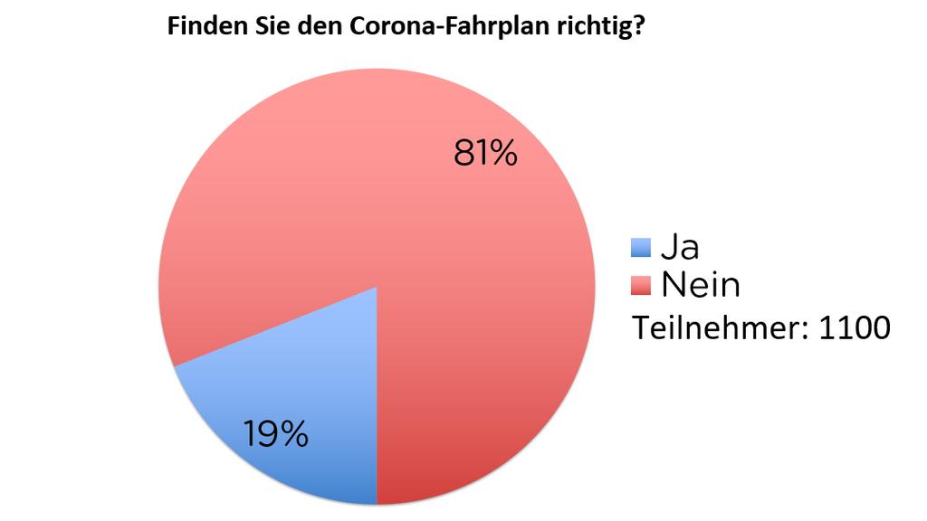 Finden Sie den Corona-Fahrplan richtig?