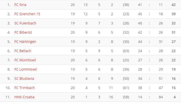 Tabelle 2. Liga Solothurn