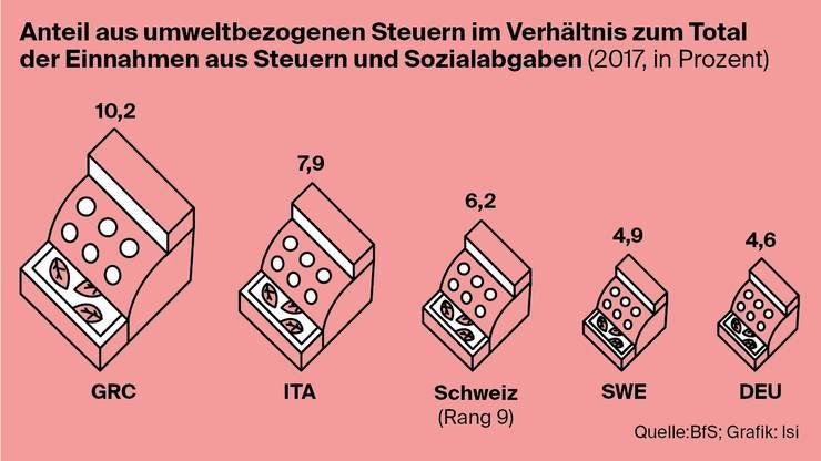 Wieviel Steuern erhebt die Schweiz zugunsten der Umwelt?