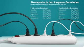 In welcher Aargauer Gemeinde ist der Strom am teuersten, in welcher am günstigsten?
