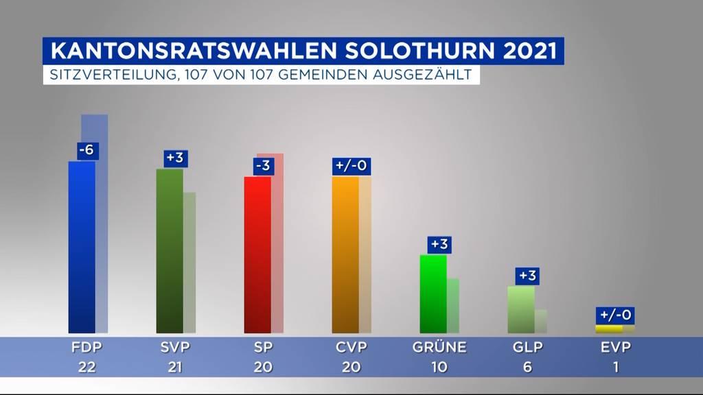 Kantonsratswahlen Solothurn: FDP ist der grosse Verlierer