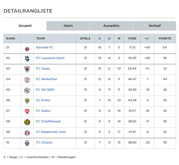 Offizielle Tabelle der Swiss Football League (Screenshot: sfl.ch)