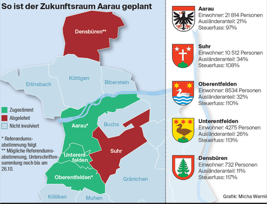 Zukunftsraum Aarau, Stand 18. Oktober 2020