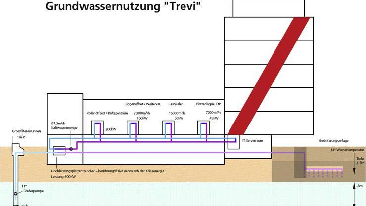 Skizze zur Grungwassernutzung «Trevi»