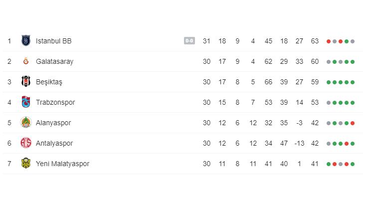 Tabelle, Süper Lig (Stand 03.05.2019)
