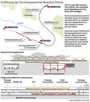 Die Durchmesserlinie von Oerlikon über den neuen, zweiten unterirdischen Durchgangsbahnhof am HB nach Altstetten ist insgesamt 9,6 Kilometer lang (siehe Grafik). Der Bau wird zwei Milliarden Franken kosten.Am 15. Juni nehmen die SBB den ersten Teil der Durchmesserlinie in Betrieb. Es handelt sich um den Weinbergtunnel (Oerlikon-HB) und den rund 16 Meter unter den Gleisen 4 bis 9 befindlichen Durchgangsbahnhof Löwenstrasse. Bis zum Fahrplanwechsel im Dezember 2015 gehen die Arbeiten weiter. Der Bahnhof Oerlikon wird ausgebaut. Und es gilt, die eingleisigen Brücken fertigzustellen. Über die Kohlendreieckbrücke und die Letzigrabenbrücke, die mit 1156 Metern die längste Brücke im SBB-Netz sein wird, werden ab Ende 2015 Fernverkehrszüge aus dem neuen Bahnhof ausfahren und das gesamte Gleisfeld überqueren. (og)