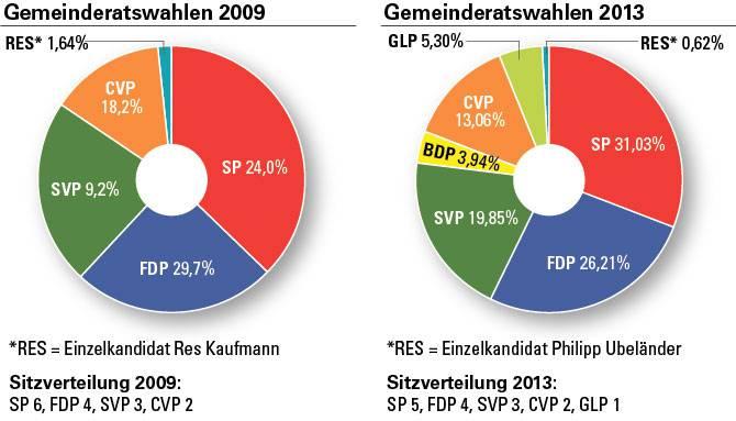 Gemeindewahlen Grenchen 2013