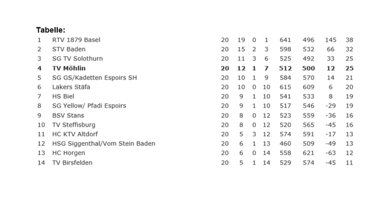 Tabelle NLB