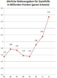 Steil ansteigende Kurve, leider nur erhältlich bis 2012. Der Leser vermutet, dass der Verlauf weiter stark ansteigt.