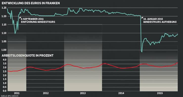 Entwicklung des Euros in Franken