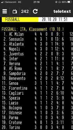 Der perfekte Saisonstart der AC Milan.