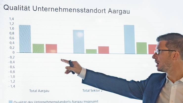 Einige Jahre sanken die Ausgleichszahlungen für den Aargau, weil er stärker wurde. Doch seit 2016 steigen sie wieder. 2021 gibt es pro Einwohner(in) 741 Franken. Beat Bechtold, Direktor der Industrie- und Handelskammer: «Gerade in Krisenzeiten können Steuersenkungen helfen, einen möglichen Stellenabbau zu verhindern.»
