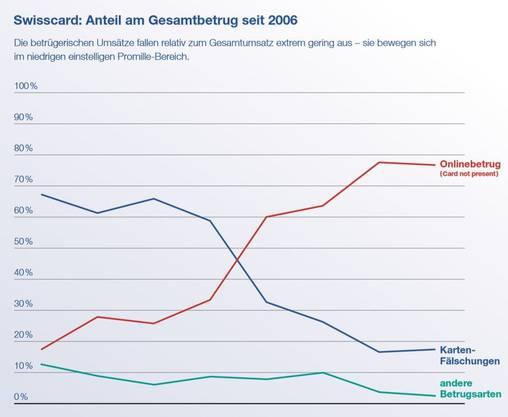 Kartenfälschungen (blaue Linie) sind seit der Einführung von Chip & PIN vor über zehn Jahren von 70 auf knapp 20 Prozent zurückgegangen. Dafür macht Online-Betrug (rot) seit einigen Jahren fast 80 Prozent des Gesamtbetrugs aus. (Grafik: Swisscard)