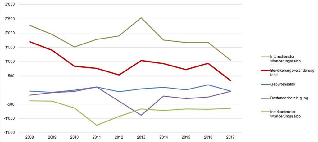 Komponenten der Bevölkerungsentwicklung im Kanton Graubünden, 2008–2017 (absolute Werte) Quelle: Bundesamt für Statistik (STATPOP/BEVNAT)