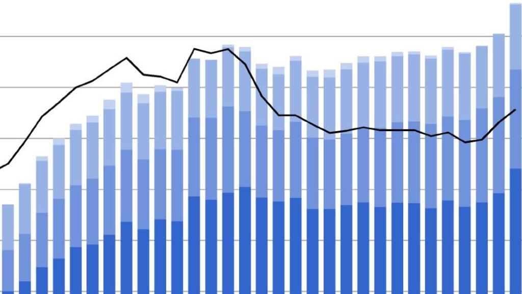 Die Entwicklung der Schulden gemessen der Fremdkapitalquote (schwarze Linie) von 1990 bis 2021 in Milliarden Franken für alle Teilsektoren (linke Skala) und in Prozent des BIP für den Gesamtstaat (rechte Skala).