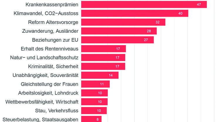 Die Krankenkassenprämien und der Klimawandel beschäftigen die Baselbieter am meisten.