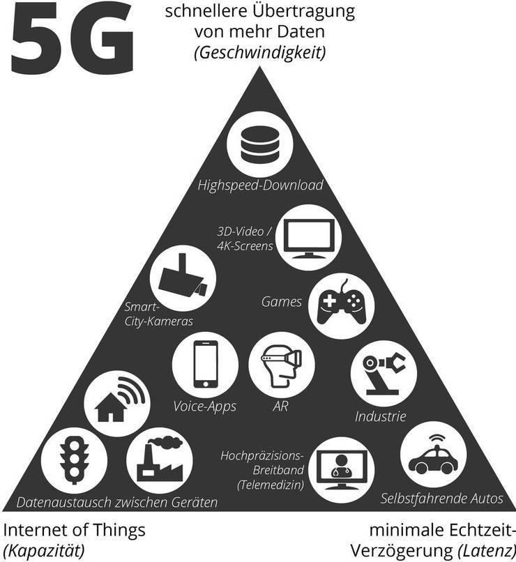 Der Ort einer Anwendung im Dreieck zeigt, welche 5G-Eigenschaft wie wichtig ist.