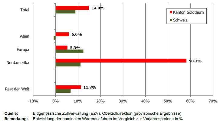 Entwicklung der Solothurner Warenexporte nach Absatzmärkten.