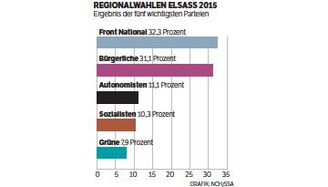 Regionalwahlen Elsass 2015