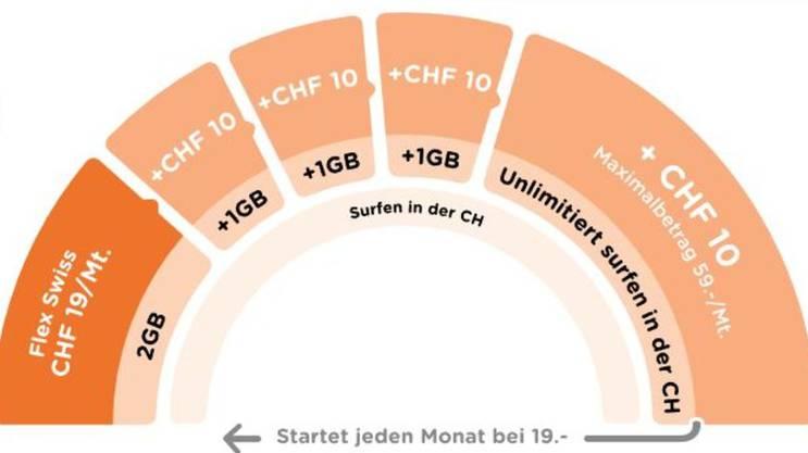 Werden die 2 GB aufgebraucht, wird automatisch ein weiteres Gigabyte für 10 Franken gelöst.