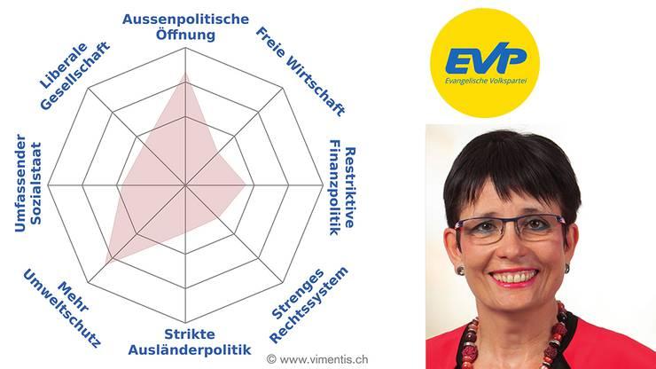 Das Profil von Elisabeth Augstburger (EVP)