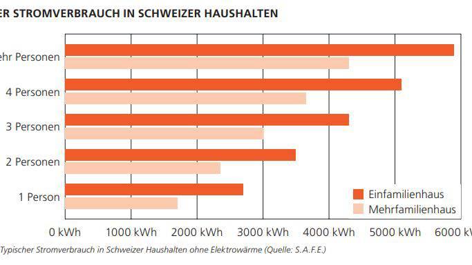 Der durchschnittliche Stromverbrauch in Schweizer Haushalten