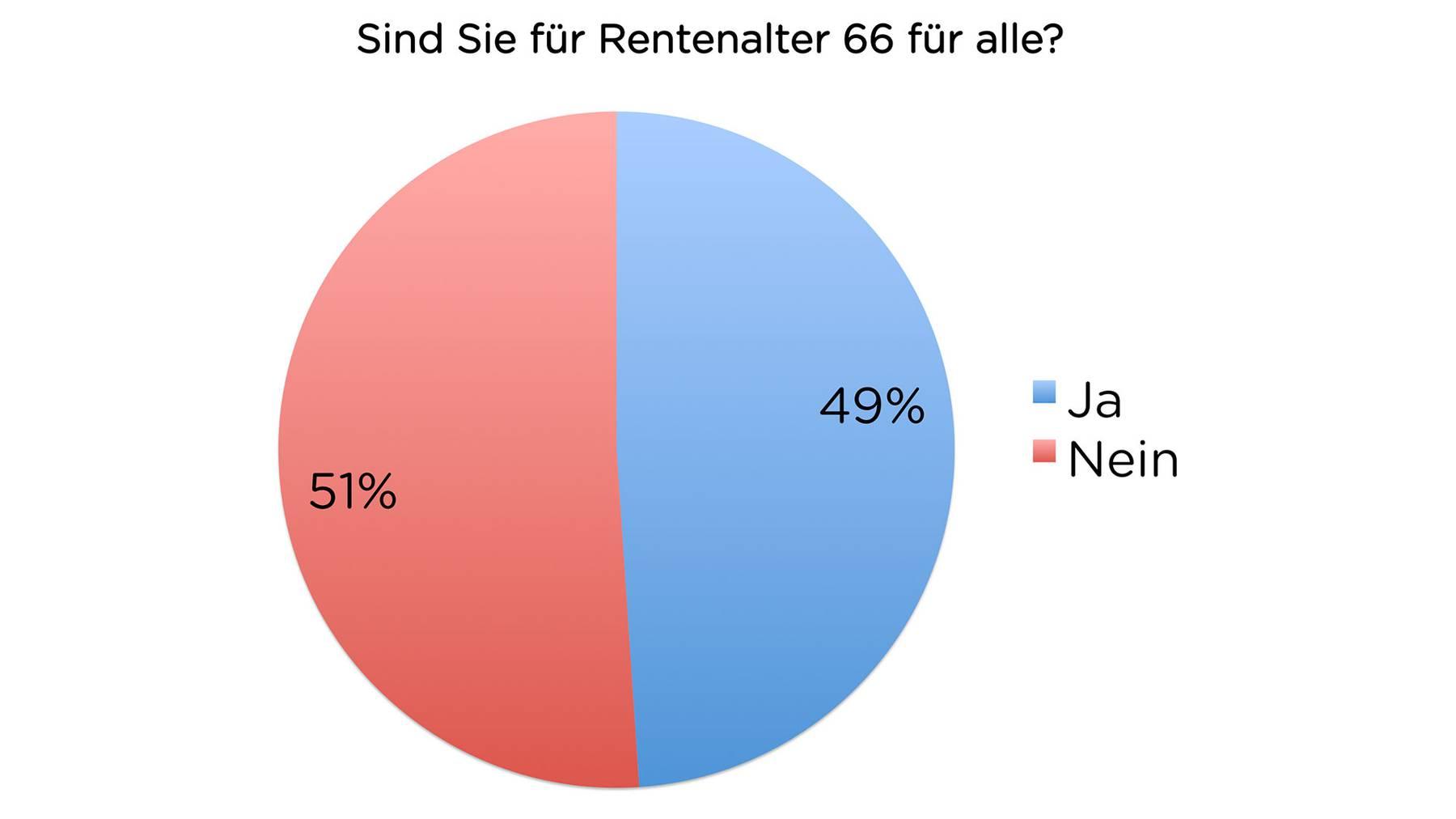 Rentenalter-Umfrage