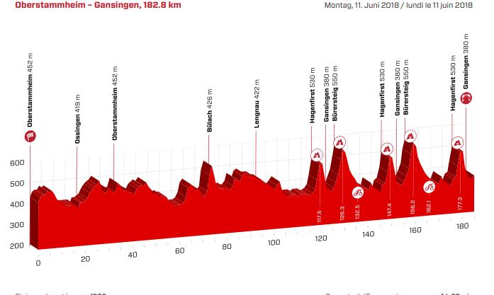 Tour de Suisse Höhenprofil 3. Etappe