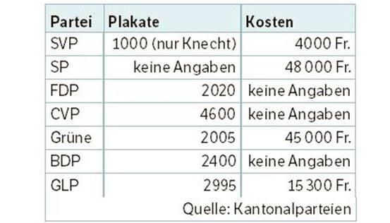 Die Wahlplakate und die Kosten.