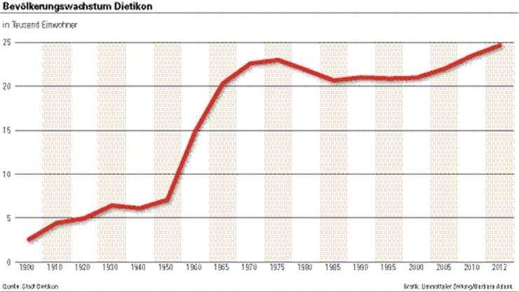Grafik: Limmattaler Zeitung Barbara Adank