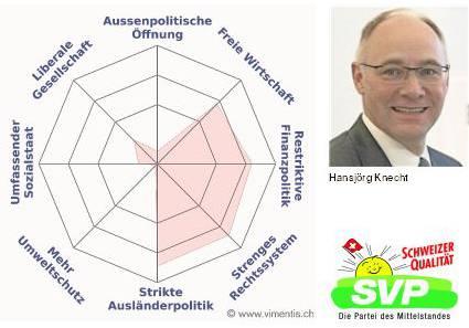 Das Profil von Hansjörg Knecht.