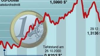 Keine Anzeichen für eine hohe Inflation in den USA (Symbolbild)