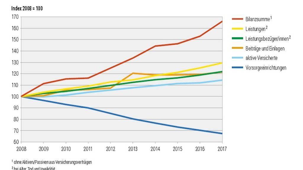 Die Schweizer Pensionskassen haben aus dem guten Anlagejahr 2017 Kapital geschlagen und die Unterdeckung reduziert. Letztere beträgt aber immer noch über 30 Milliarden. (Grafik BFS)