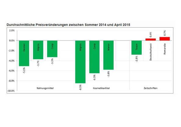 Durchschnittliche Preisveränderungen zwischen Sommer 2014 und April 2015