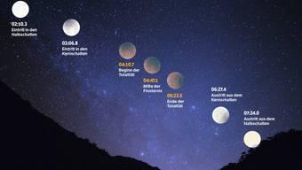 Tritt der Mond in den Kernschatten der Erde, wird er von der Sonne nicht beleuchtet. Um vier Uhr stehen dann Erde, Sonne und Mond genau hintereinander.