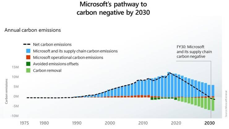 Blau Microsofts CO2-Emissionen. Hellgrün Geplante CO2-Tilgung aus der Atmosphäre.
