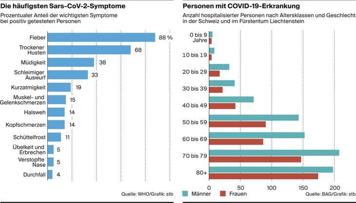 Zu den Symptomen, welche die WHO in China festgestellt hat, kommt der Geschmacksverlust hinzu. Rechts wird die Männerlastigkeit bei den Hospitalisierten angezeigt.