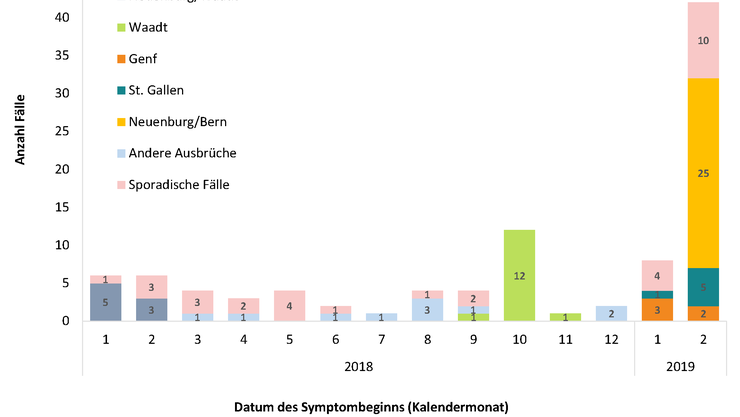 Anzahl Masernfälle im 2018 und 2019