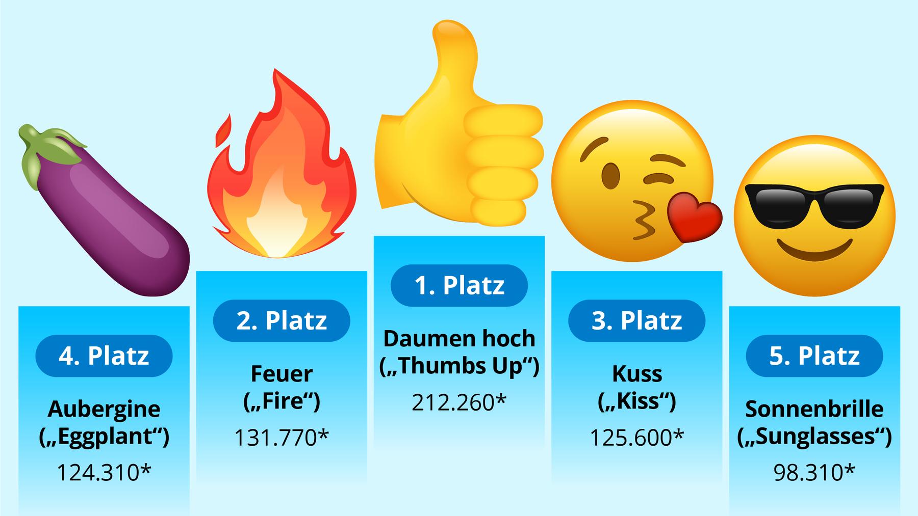 Die fünf beliebtesten Emojis